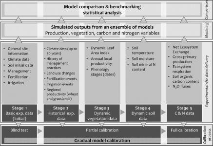 15 février 2018 - Un méta-modèle pour prédire les incertitudes de production de N2O
