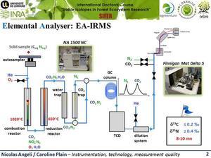 fonctionnement de la partie EA/GA-IRMS