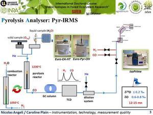fonctionnement de la partie Pyr/EAHT-IRMS