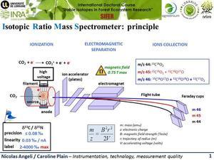 fonctionnement du spectromètre de masse isotopique