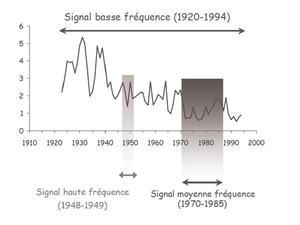 échelle signaux